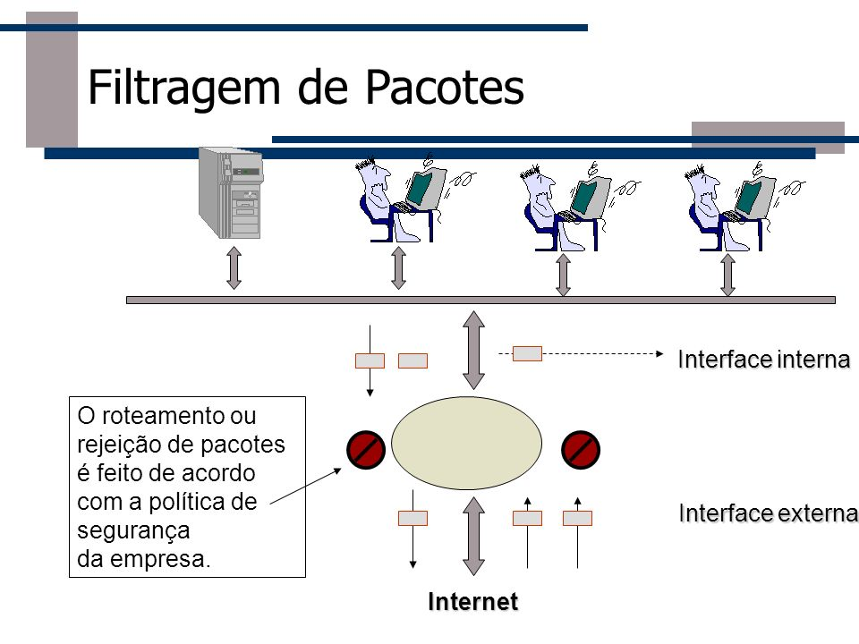 Filtragem de Pacotes Interface interna