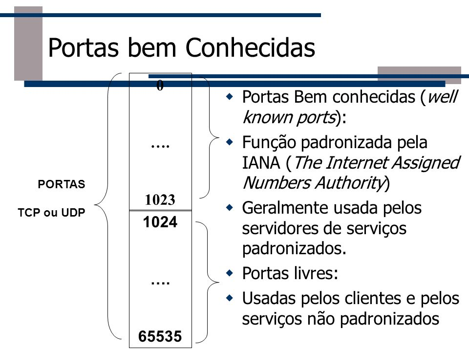 Portas bem Conhecidas Portas Bem conhecidas (well known ports):