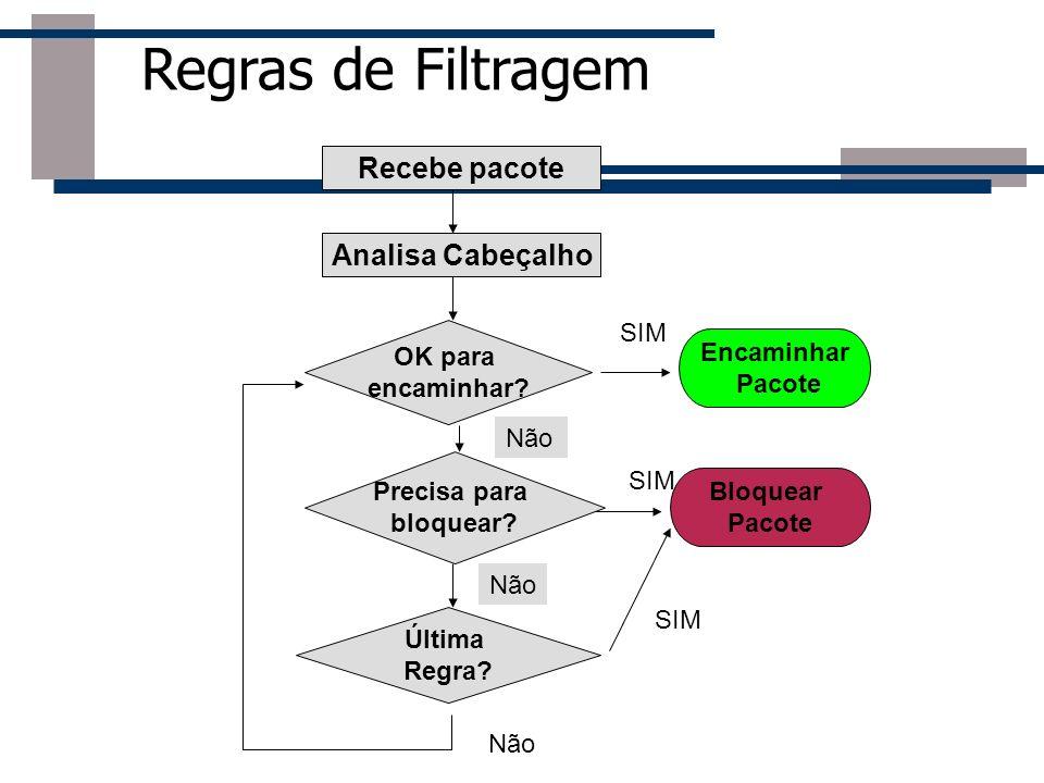 Regras de Filtragem Recebe pacote Analisa Cabeçalho SIM OK para