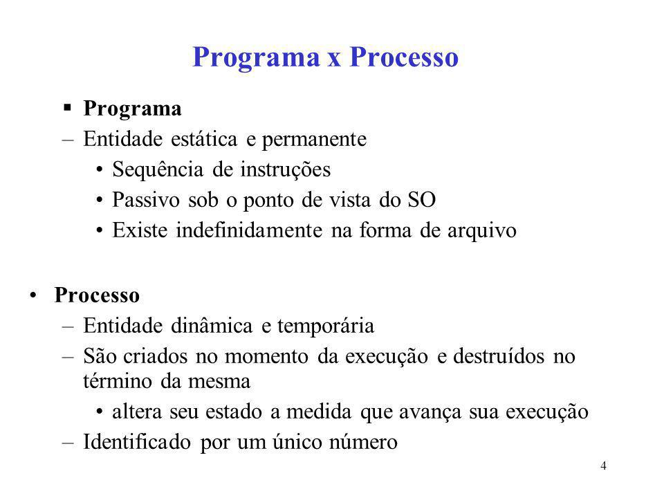 Programa x Processo Programa Entidade estática e permanente