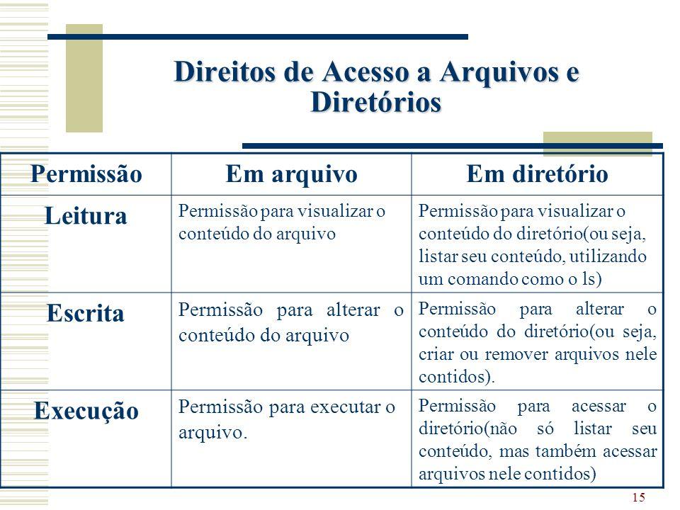 Direitos de Acesso a Arquivos e Diretórios
