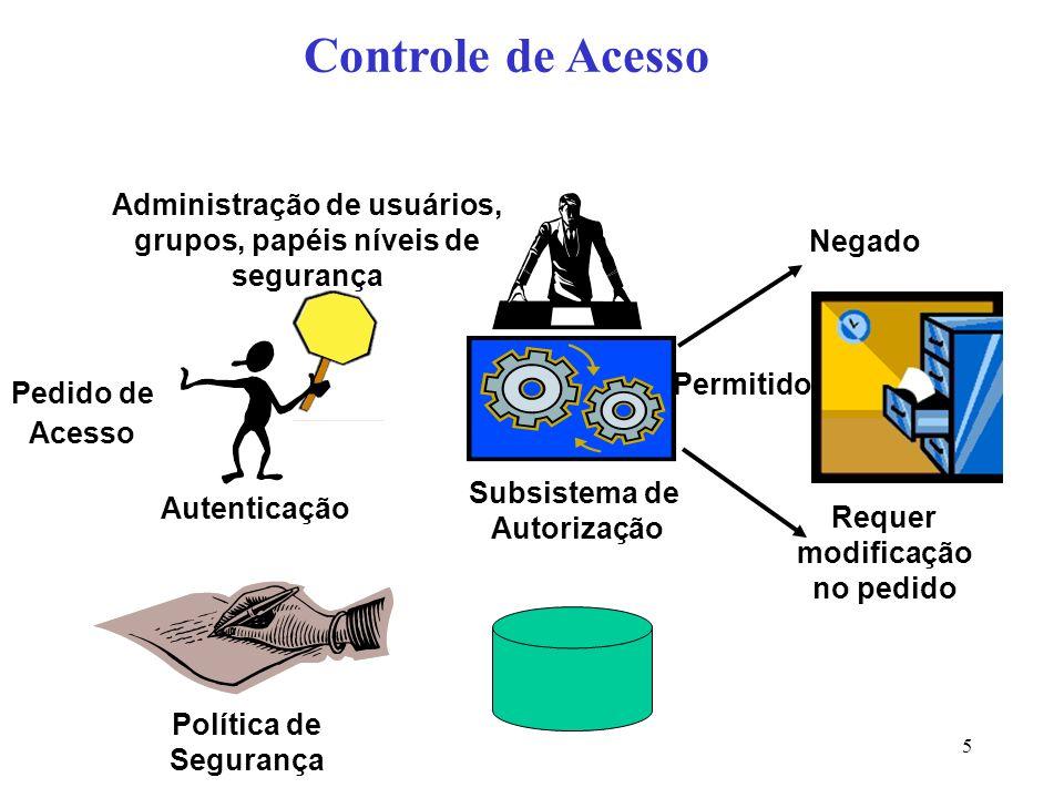 Controle de Acesso Administração de usuários, grupos, papéis níveis de segurança. Negado. Permitido.