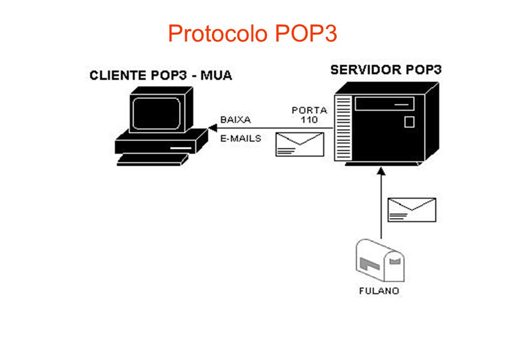 Protocolo POP3