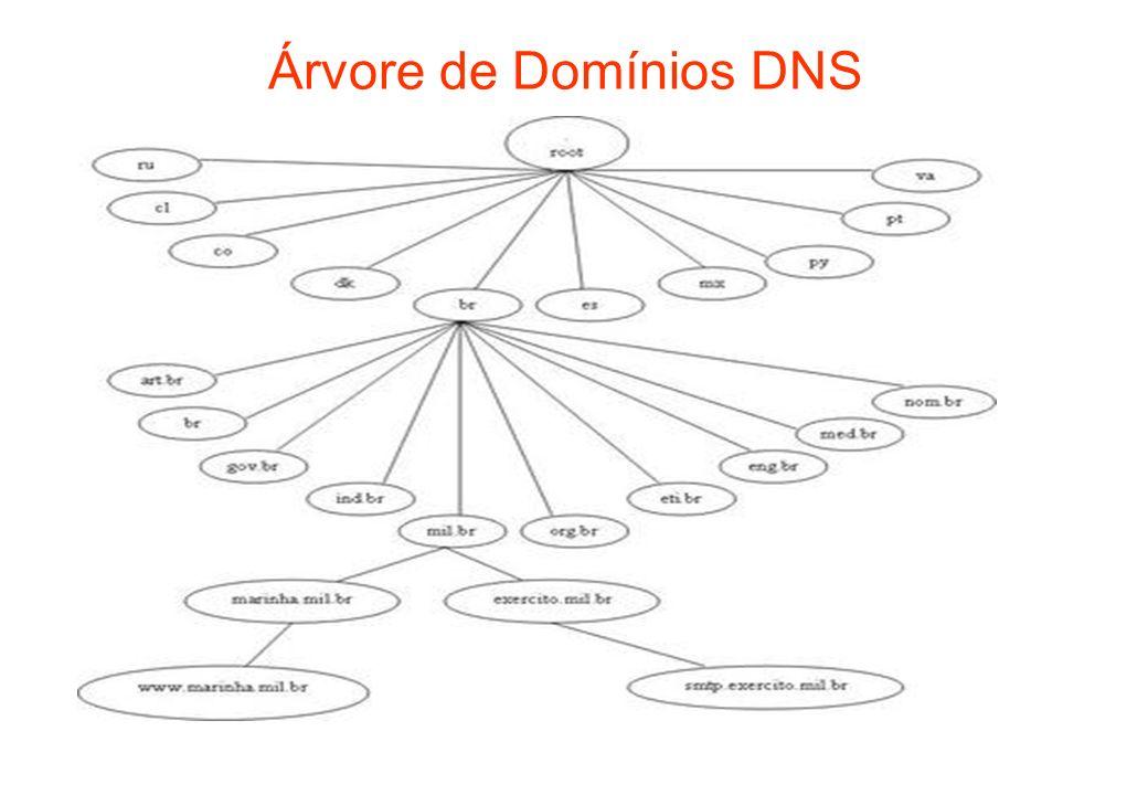 Árvore de Domínios DNS