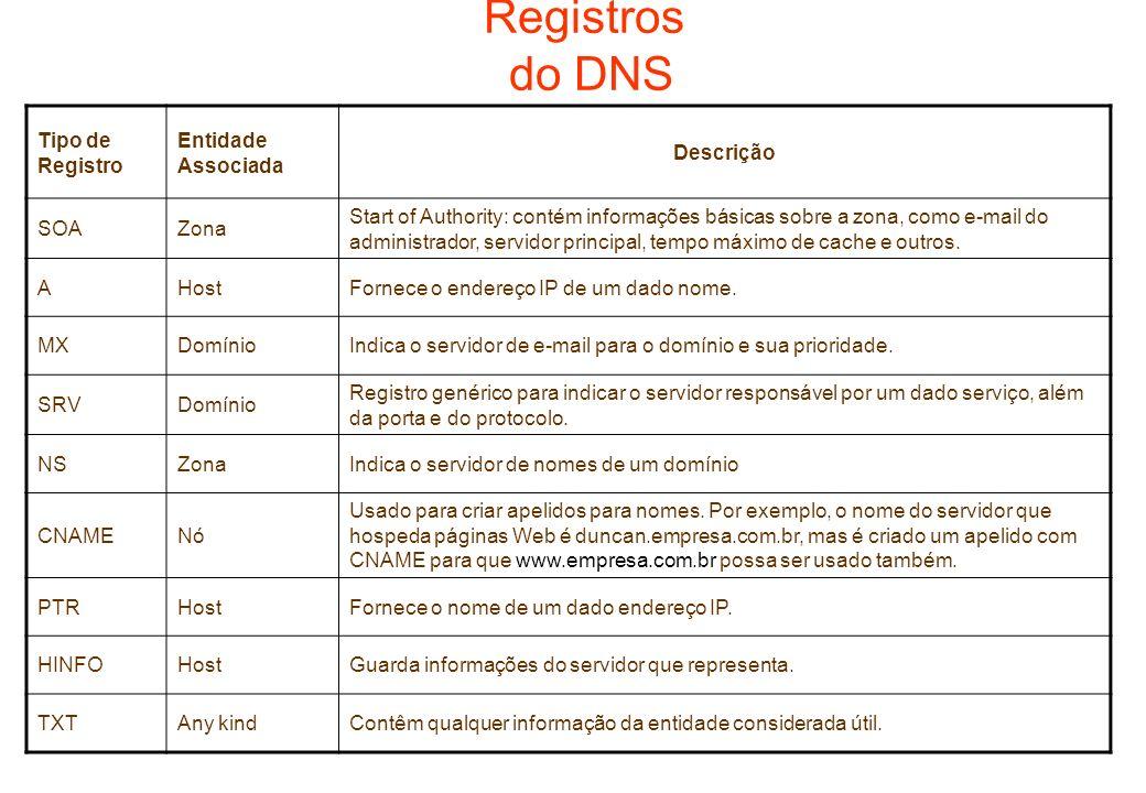 Registros do DNS Tipo de Registro Entidade Associada Descrição SOA