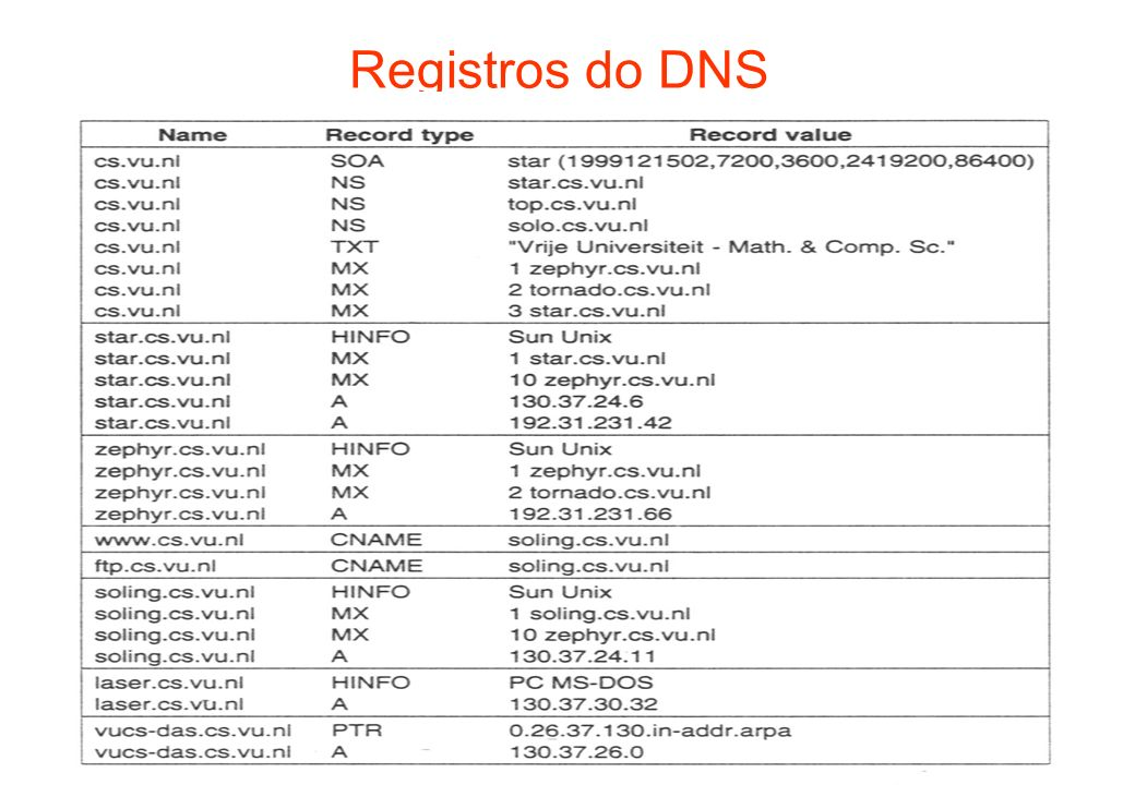Registros do DNS