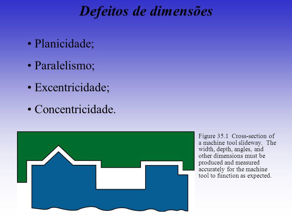 Defeitos de dimensões Planicidade; Paralelismo; Excentricidade;