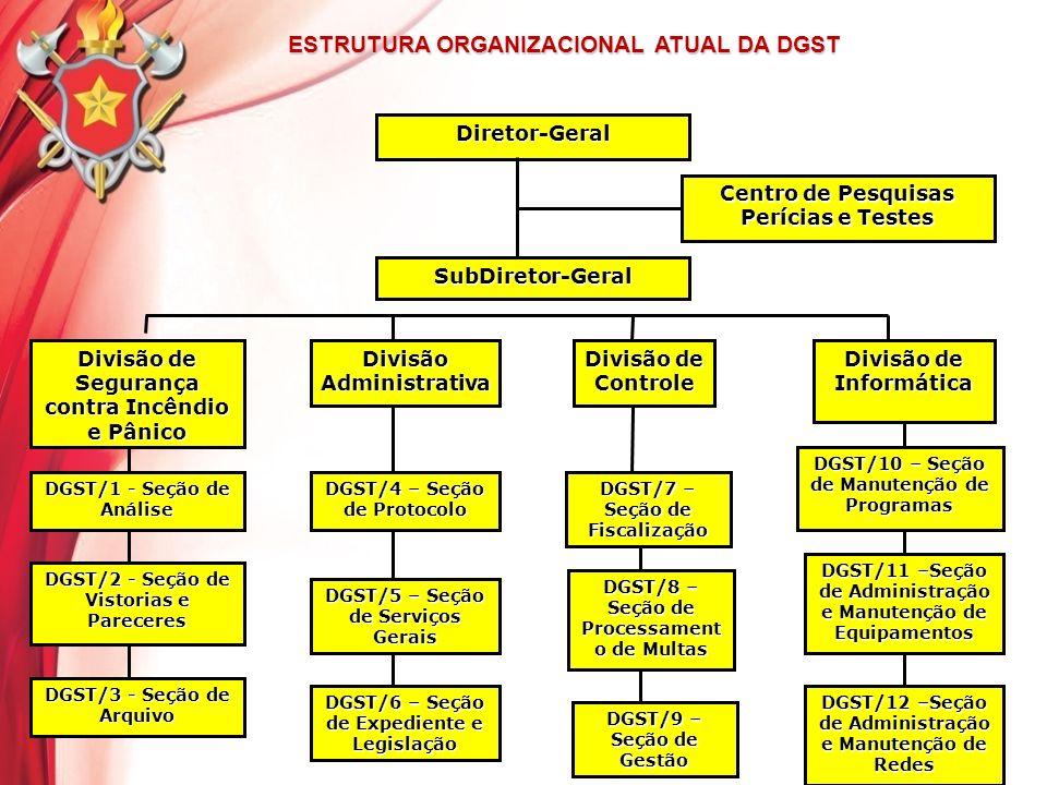 ESTRUTURA ORGANIZACIONAL ATUAL DA DGST