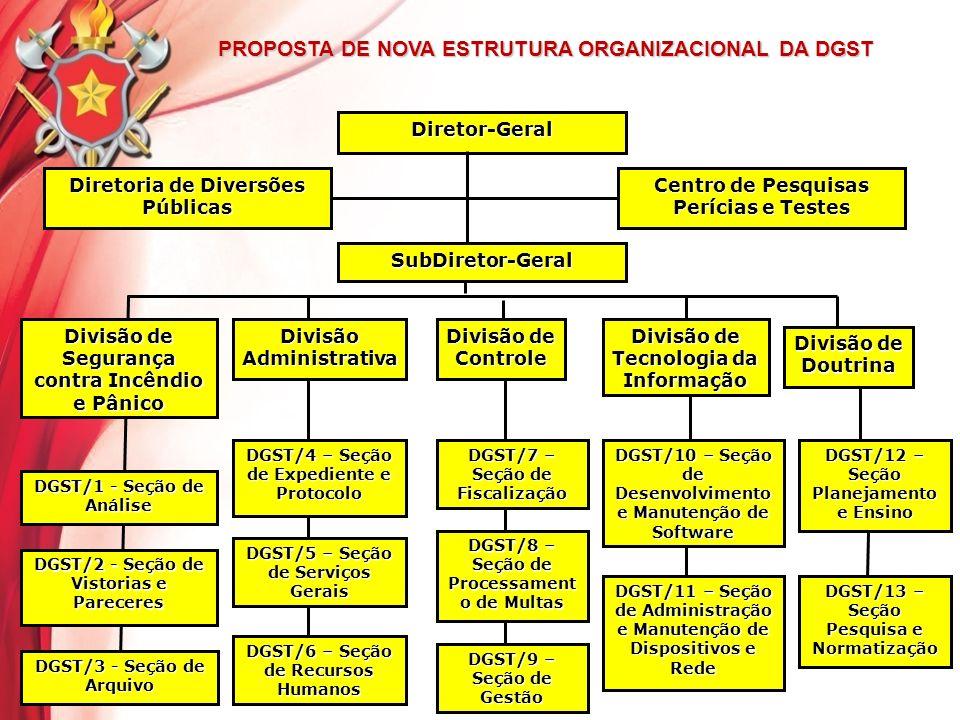 PROPOSTA DE NOVA ESTRUTURA ORGANIZACIONAL DA DGST