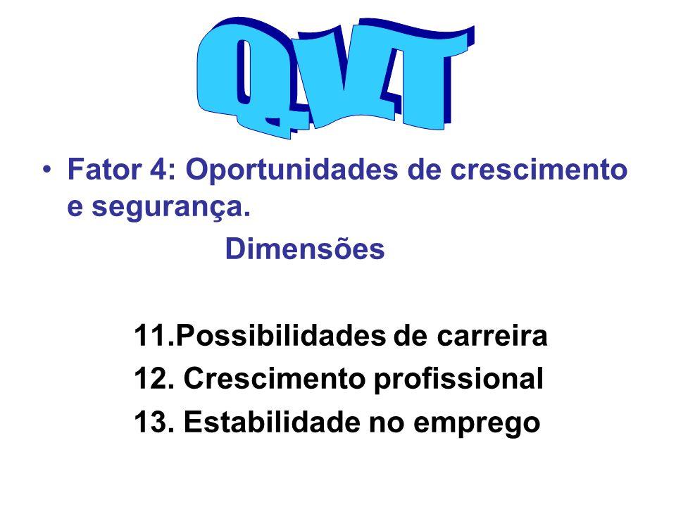 Q.V.T Fator 4: Oportunidades de crescimento e segurança. Dimensões