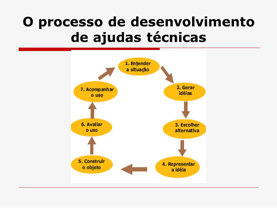 O processo de desenvolvimento de ajudas técnicas