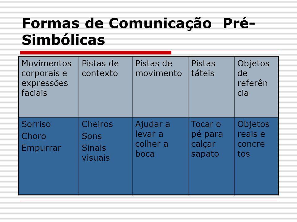 Formas de Comunicação Pré- Simbólicas