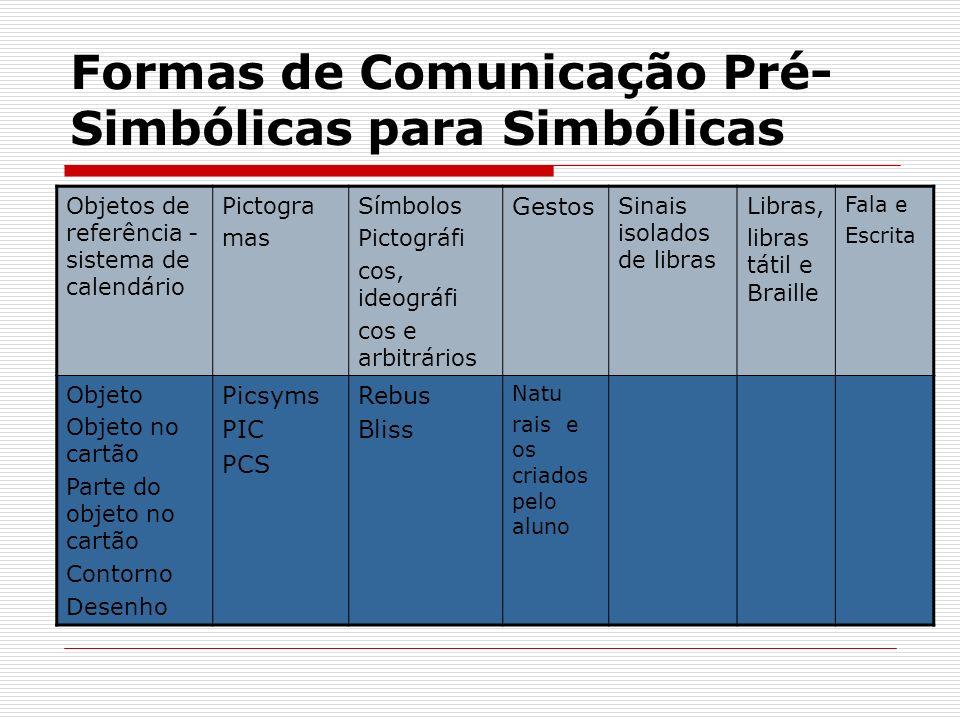 Formas de Comunicação Pré- Simbólicas para Simbólicas