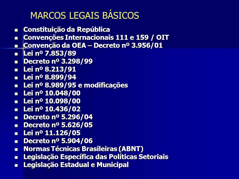 MARCOS LEGAIS BÁSICOS Constituição da República