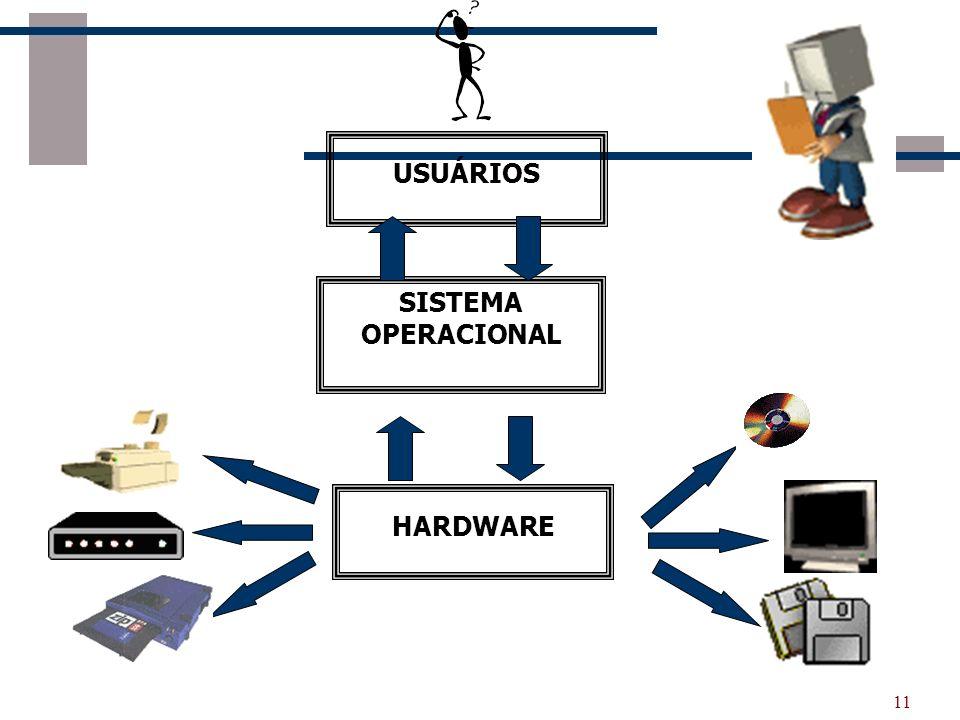 USUÁRIOS SISTEMA OPERACIONAL HARDWARE