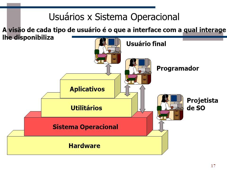 Usuários x Sistema Operacional