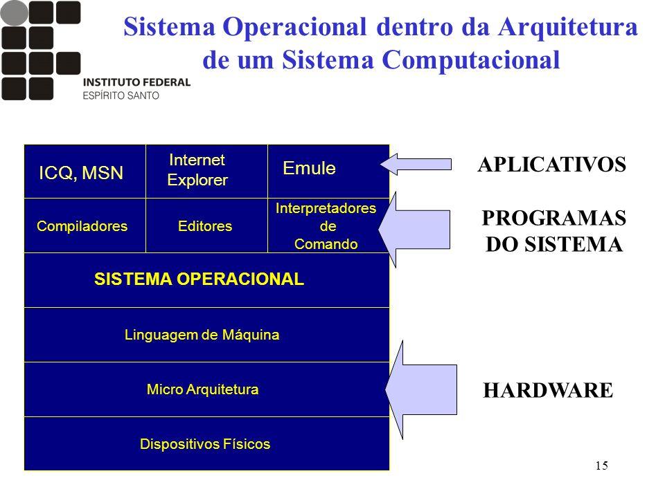 Sistema Operacional dentro da Arquitetura de um Sistema Computacional