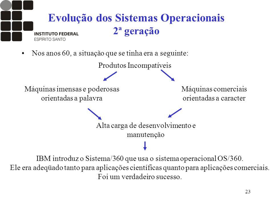 Evolução dos Sistemas Operacionais 2ª geração