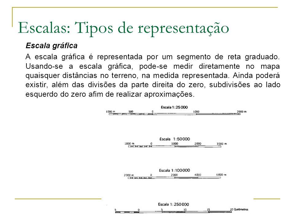 Escalas: Tipos de representação