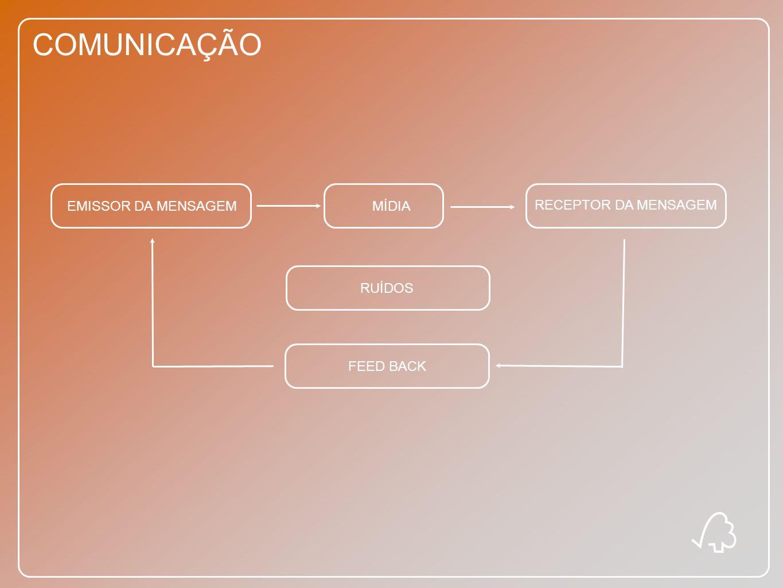 COMUNICAÇÃO EMISSOR DA MENSAGEM MÍDIA RECEPTOR DA MENSAGEM RUÍDOS