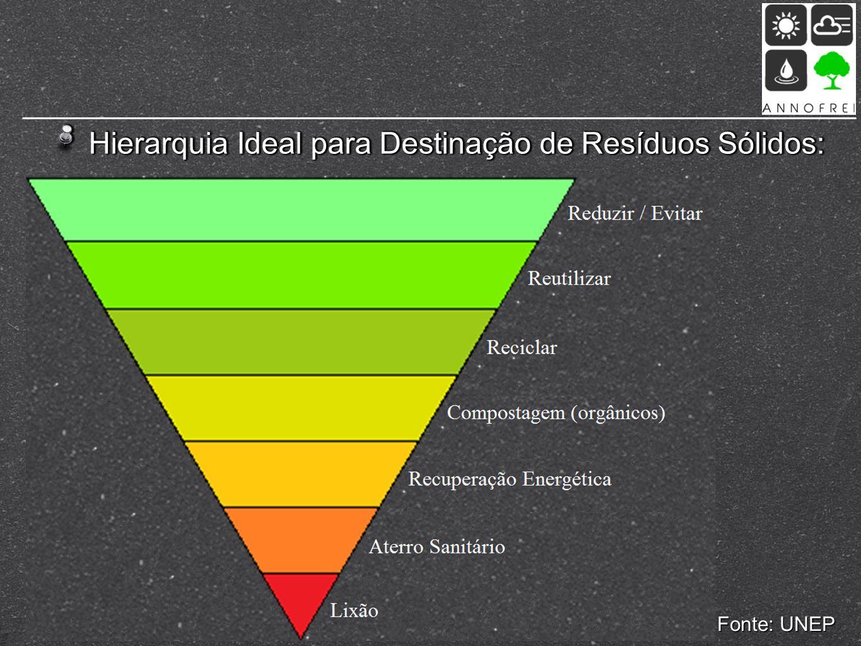 Hierarquia Ideal para Destinação de Resíduos Sólidos: