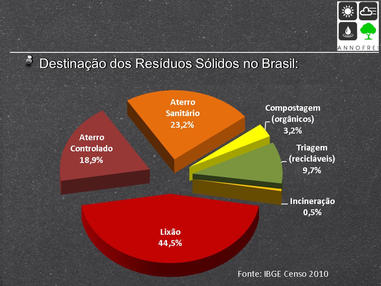 Destinação dos Resíduos Sólidos no Brasil:
