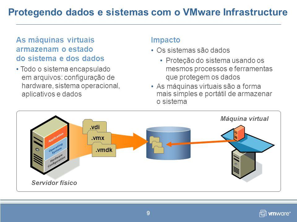 Protegendo dados e sistemas com o VMware Infrastructure