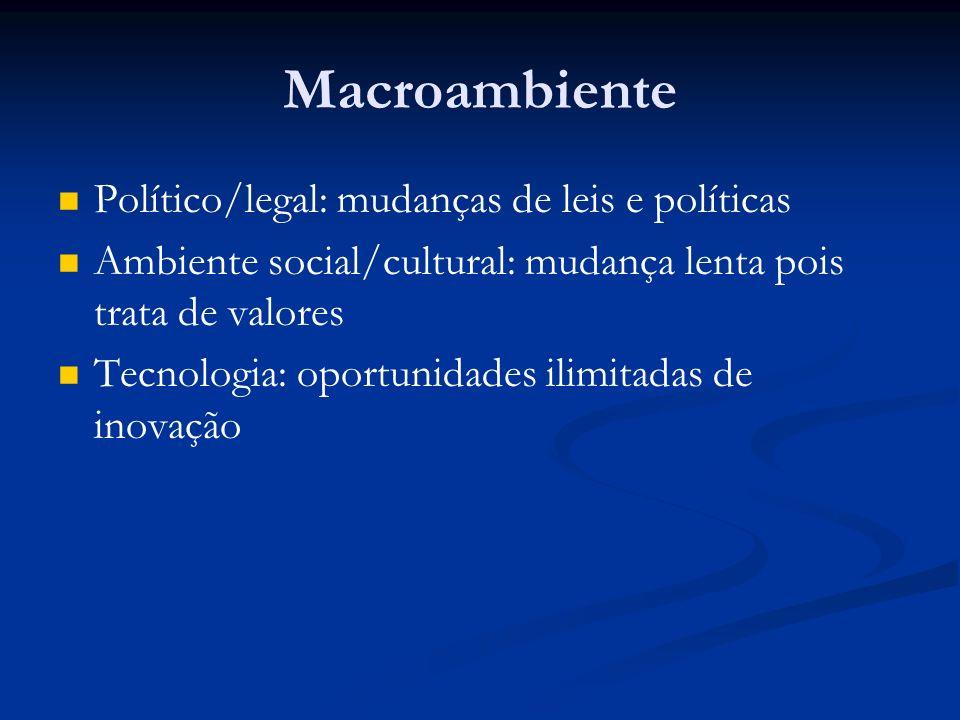 Macroambiente Político/legal: mudanças de leis e políticas