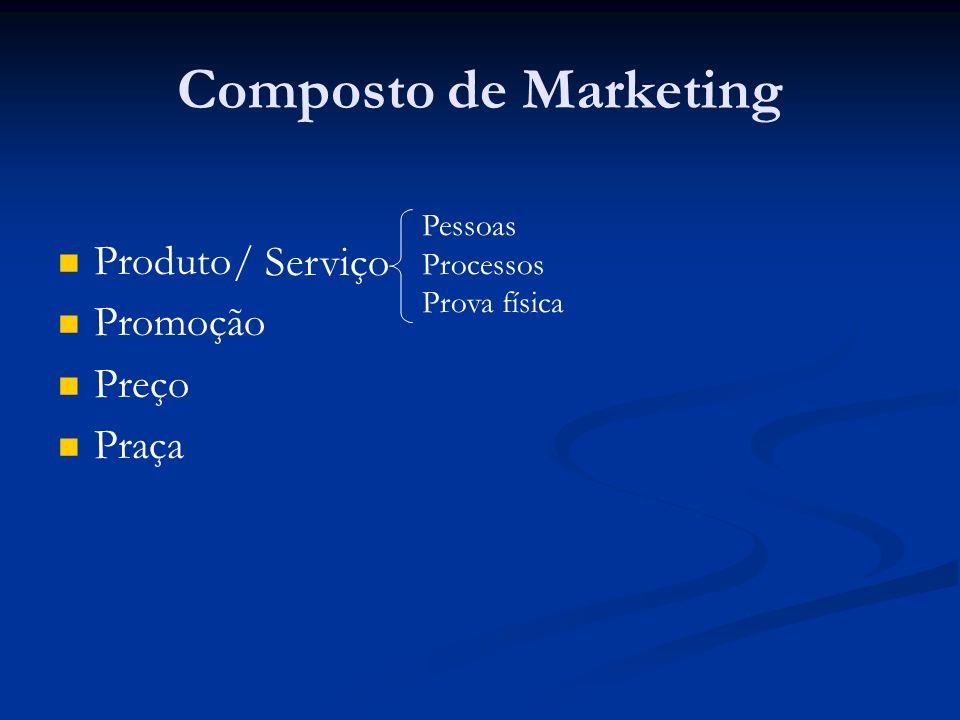 Composto de Marketing Produto Promoção / Serviço Preço Praça Pessoas