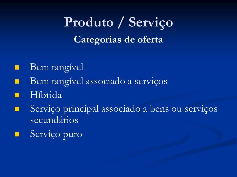 Produto / Serviço Categorias de oferta Bem tangível
