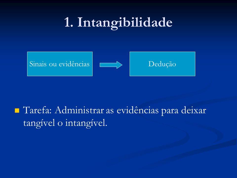 1. Intangibilidade Tarefa: Administrar as evidências para deixar tangível o intangível. Sinais ou evidências.