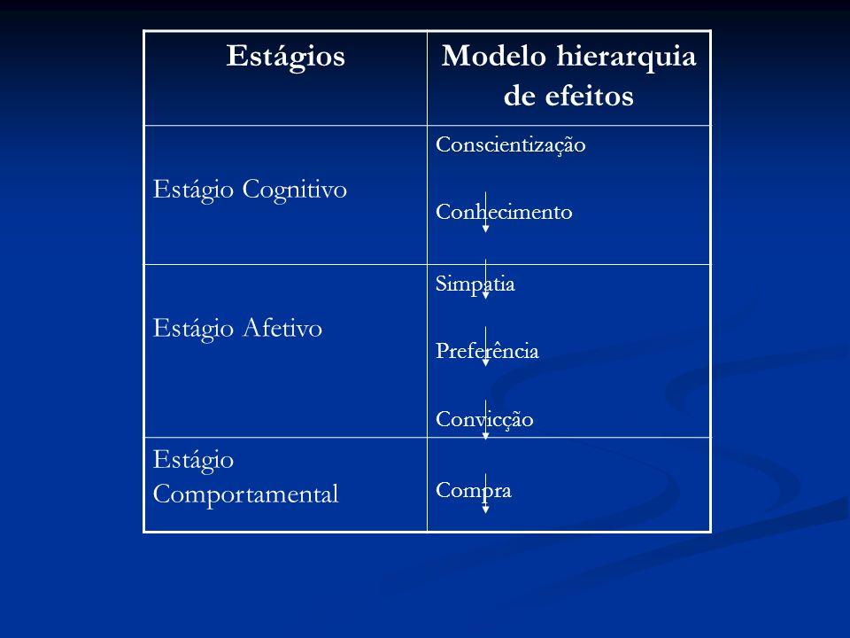 Modelo hierarquia de efeitos