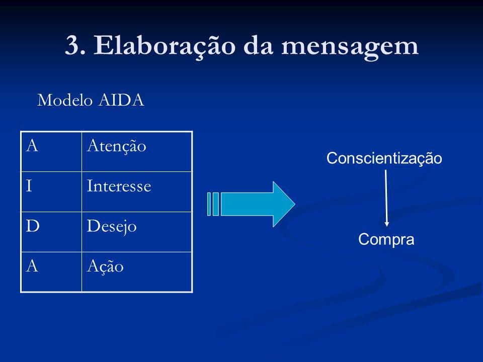 3. Elaboração da mensagem
