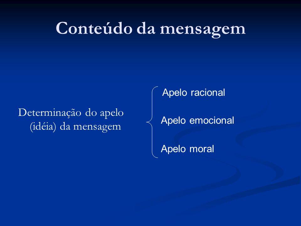 Conteúdo da mensagem Determinação do apelo (idéia) da mensagem