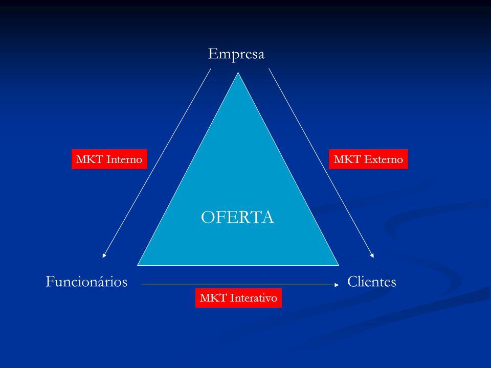 OFERTA Empresa Funcionários Clientes MKT Interno MKT Externo