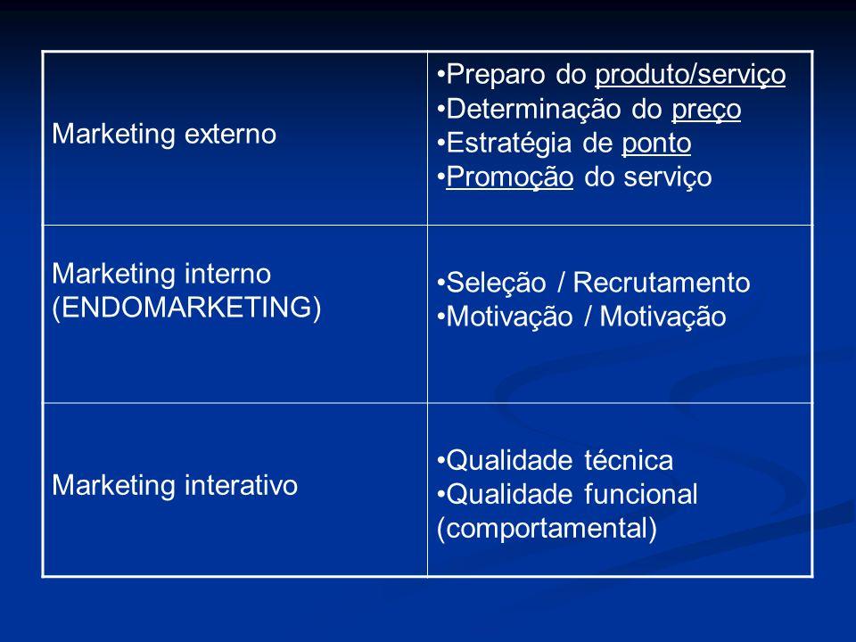 Preparo do produto/serviço Determinação do preço Estratégia de ponto