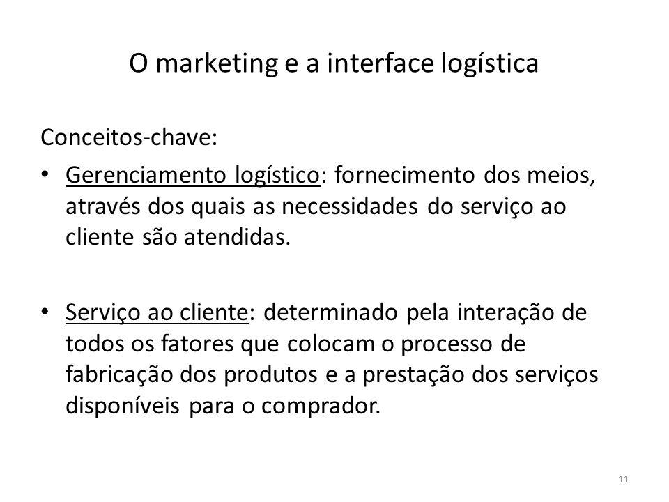 O marketing e a interface logística