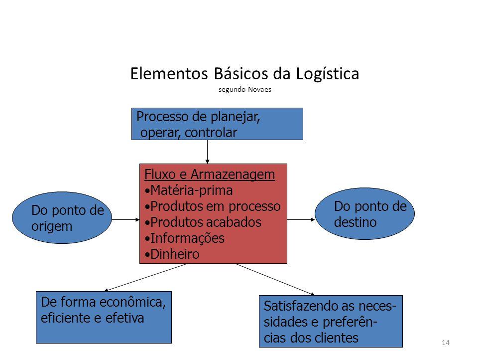 Elementos Básicos da Logística segundo Novaes
