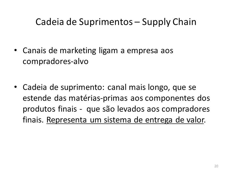 Cadeia de Suprimentos – Supply Chain