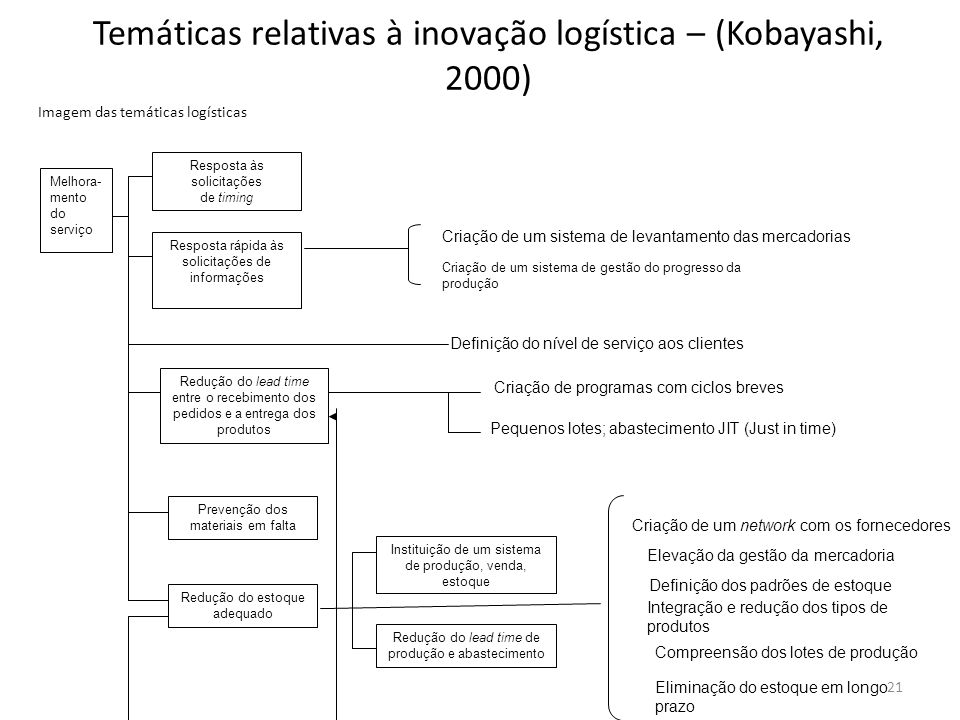 Temáticas relativas à inovação logística – (Kobayashi, 2000)