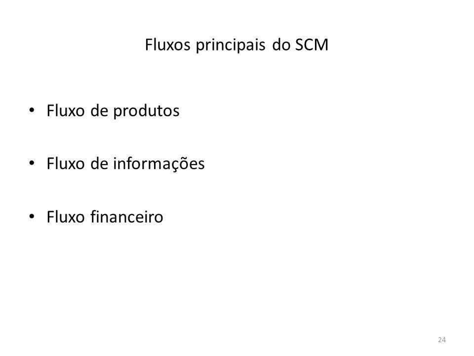 Fluxos principais do SCM