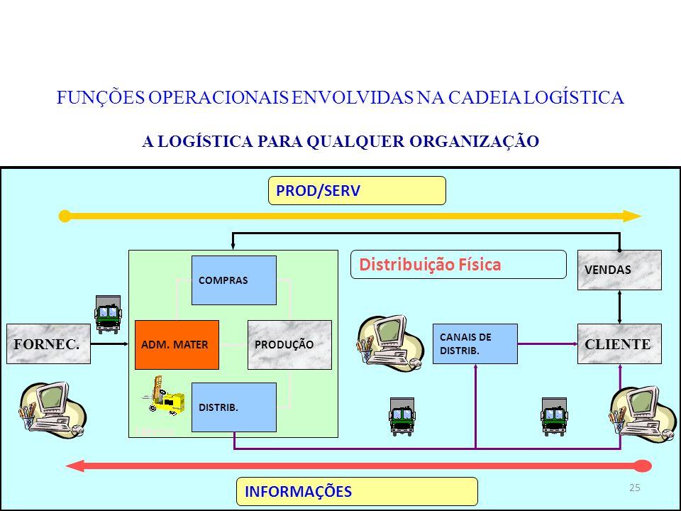 FUNÇÕES OPERACIONAIS ENVOLVIDAS NA CADEIA LOGÍSTICA