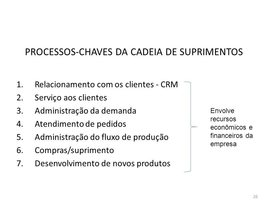 PROCESSOS-CHAVES DA CADEIA DE SUPRIMENTOS