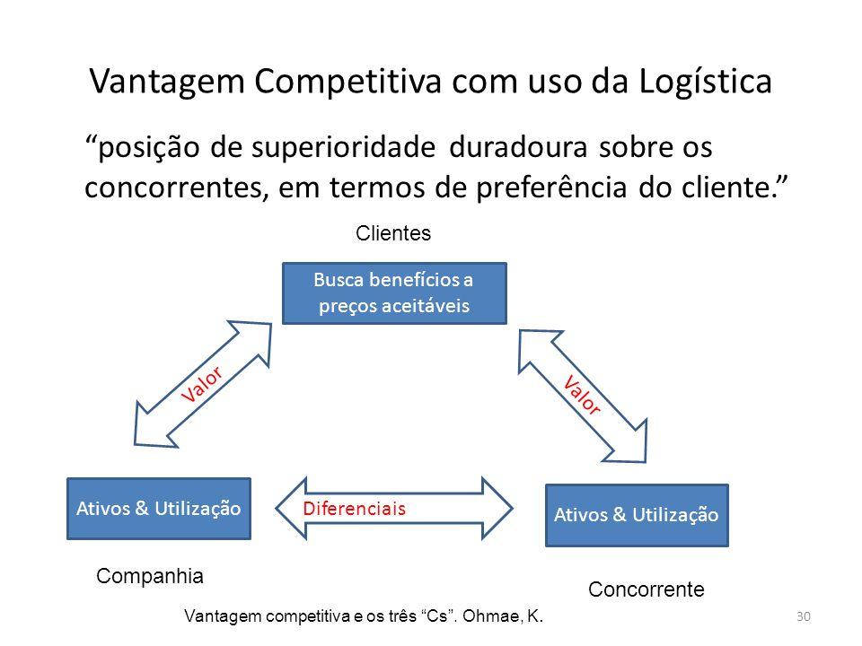 Vantagem Competitiva com uso da Logística
