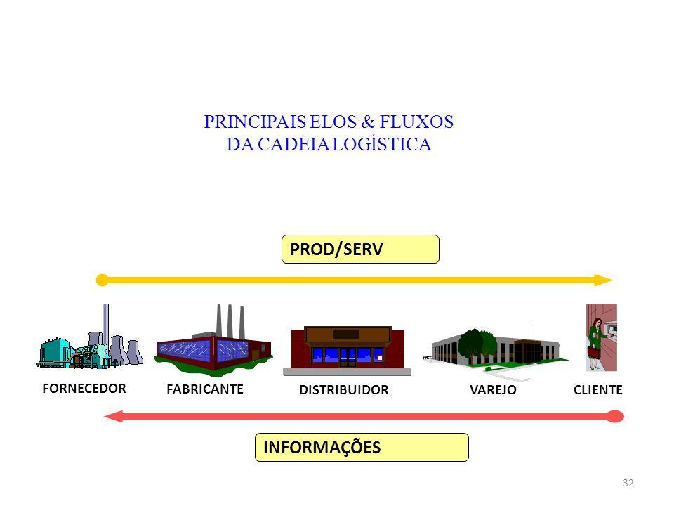 PRINCIPAIS ELOS & FLUXOS DA CADEIA LOGÍSTICA