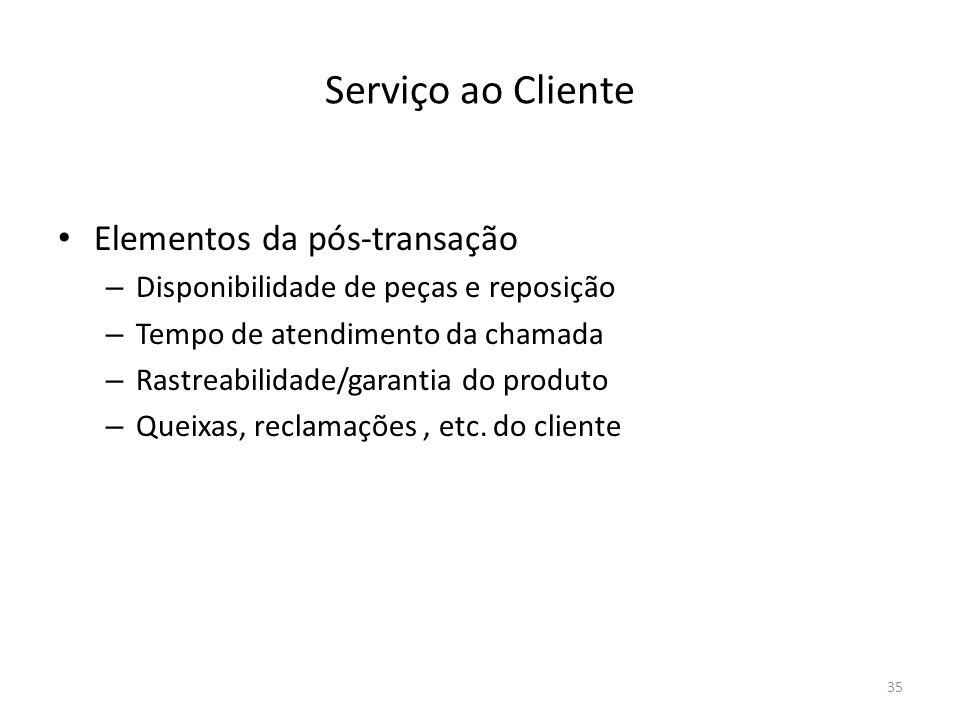 Serviço ao Cliente Elementos da pós-transação
