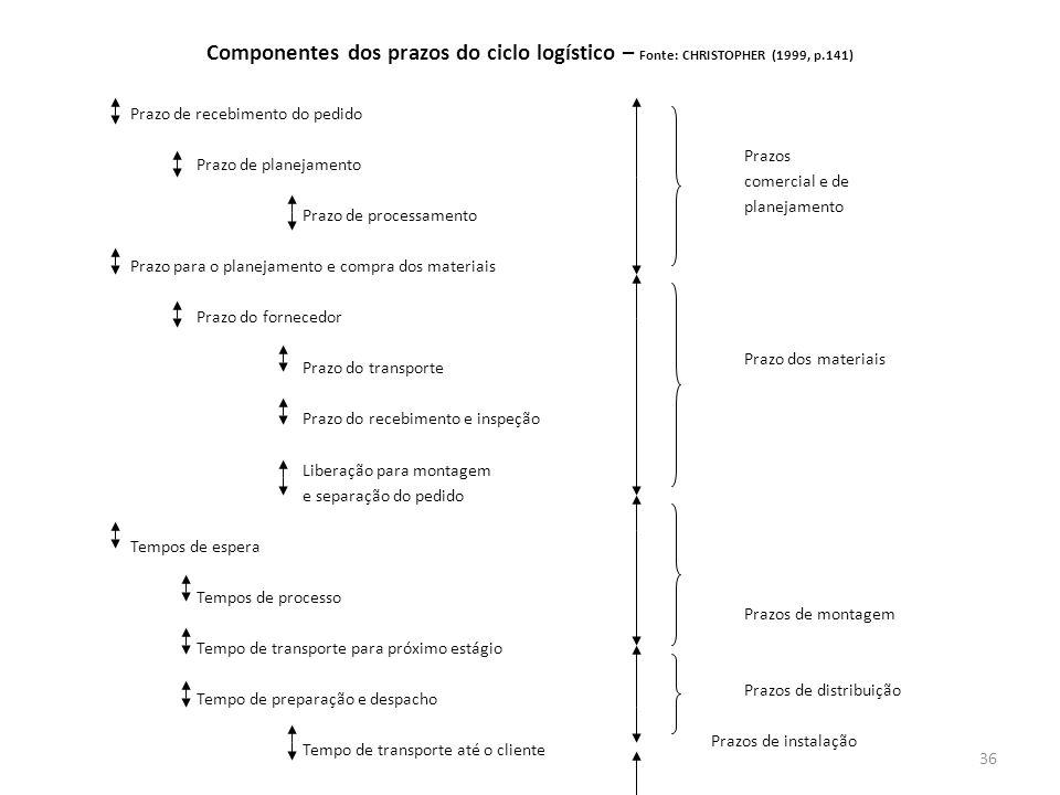 Componentes dos prazos do ciclo logístico – Fonte: CHRISTOPHER (1999, p.141)