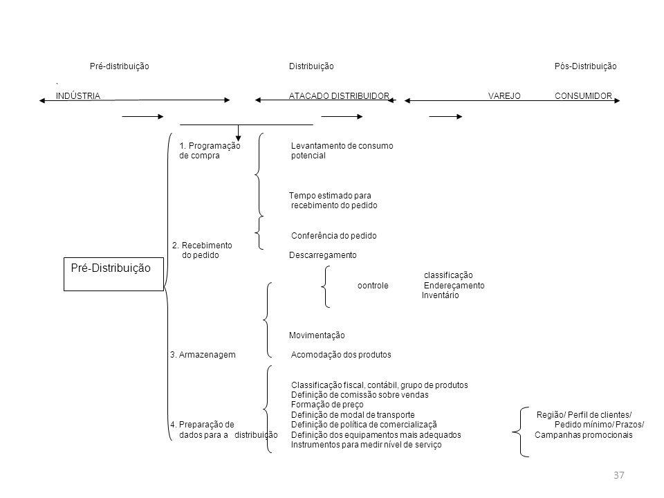 Pré-Distribuição Pré-distribuição Distribuição Pós-Distribuição `