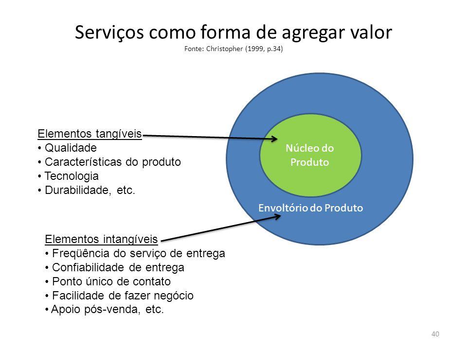 Serviços como forma de agregar valor Fonte: Christopher (1999, p.34)