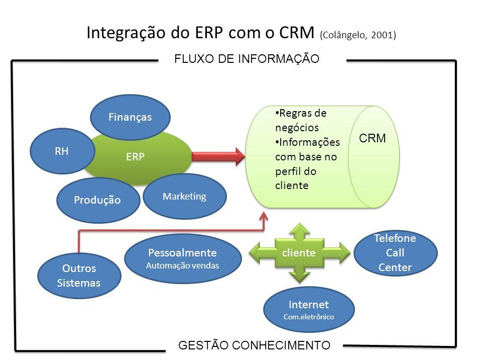 Integração do ERP com o CRM (Colângelo, 2001)